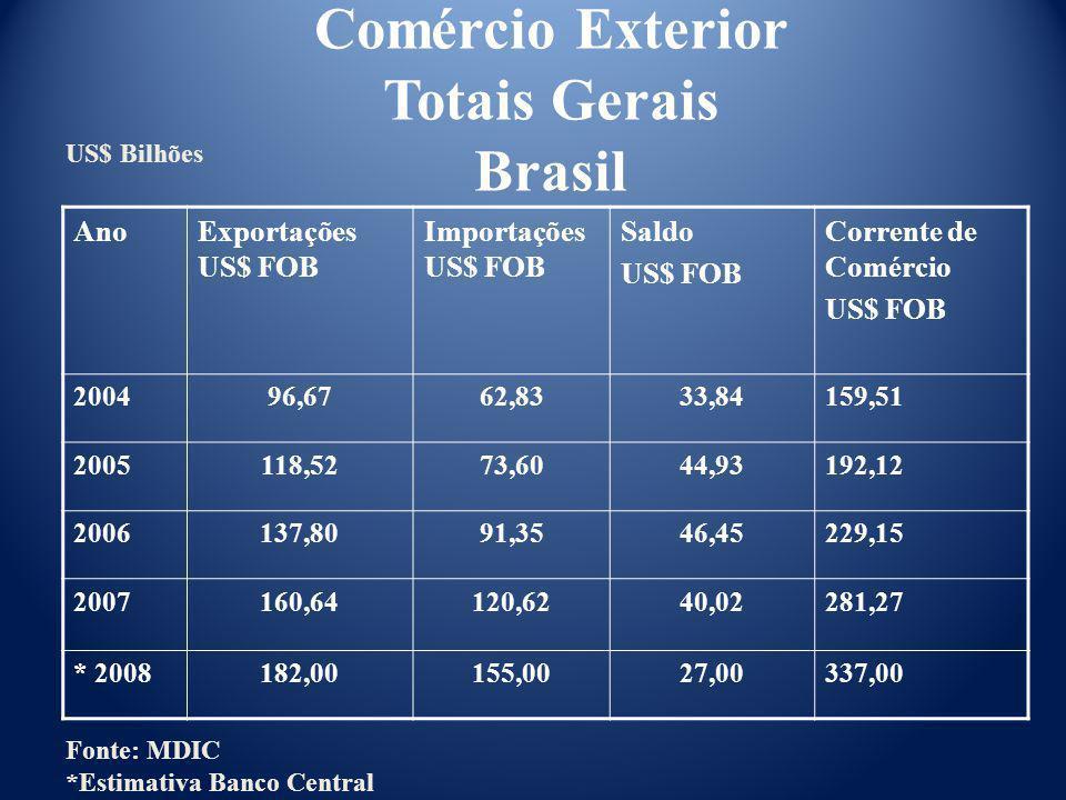 AnoExportações US$ FOB Importações US$ FOB Saldo US$ FOB Corrente de Comércio US$ FOB 200496,6762,8333,84159,51 2005118,5273,6044,93192,12 2006137,809