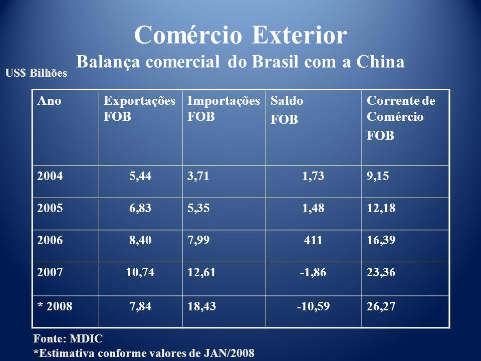 Comércio Exterior Balança comercial do Brasil com a China AnoExportações FOB Importações FOB Saldo FOB Corrente de Comércio FOB 20045,443,711,739,15 2