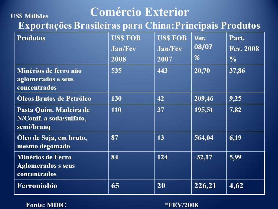 ProdutosUS$ FOB Jan/Fev 2008 US$ FOB Jan/Fev 2007 Var. 08/07 % Part. Fev. 2008 % Minérios de ferro não aglomerados e seus concentrados 53544320,7037,8