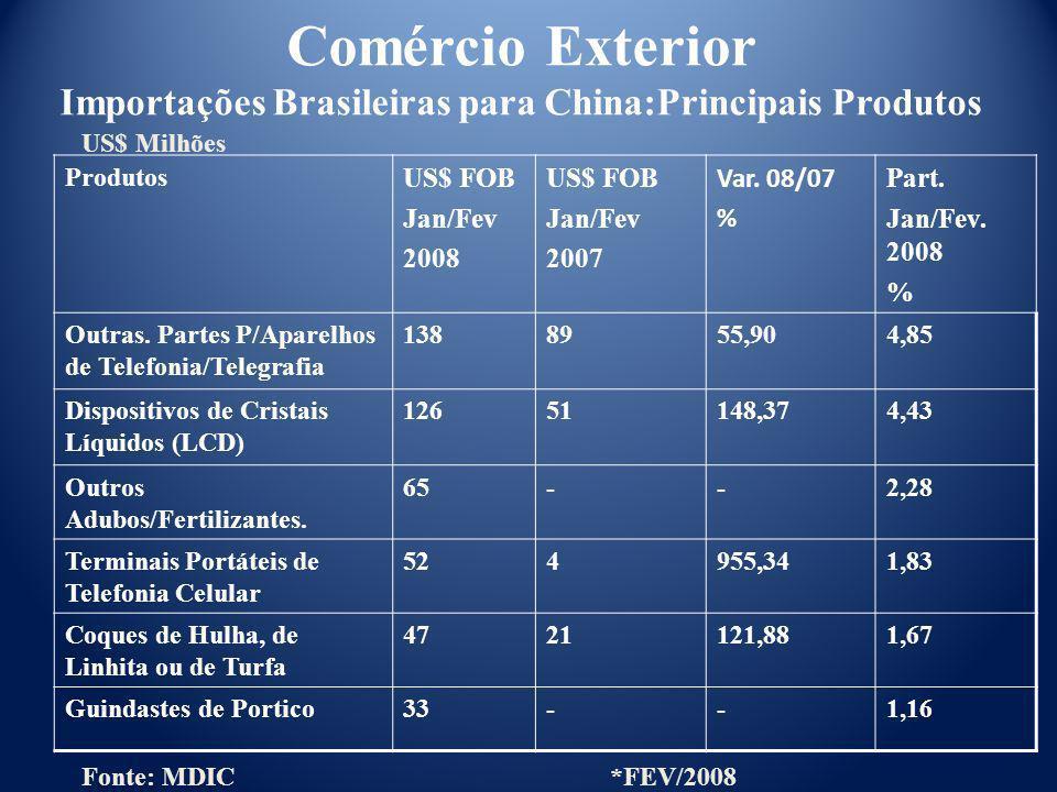 Produtos US$ FOB Jan/Fev 2008 US$ FOB Jan/Fev 2007 Var. 08/07 % Part. Jan/Fev. 2008 % Outras. Partes P/Aparelhos de Telefonia/Telegrafia 1388955,904,8