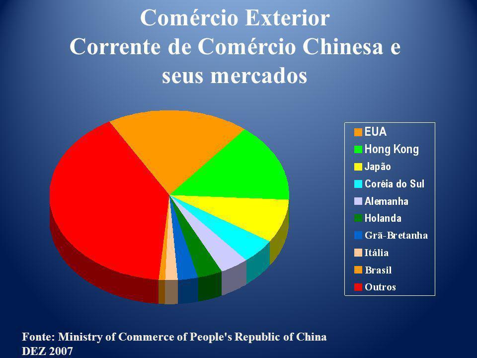 Comércio Exterior Corrente de Comércio Chinesa e seus mercados Fonte: Ministry of Commerce of People's Republic of China DEZ 2007