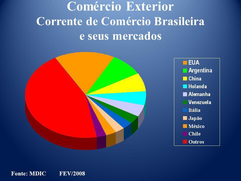 Comércio Exterior Corrente de Comércio Brasileira e seus mercados Fonte: MDIC FEV/2008