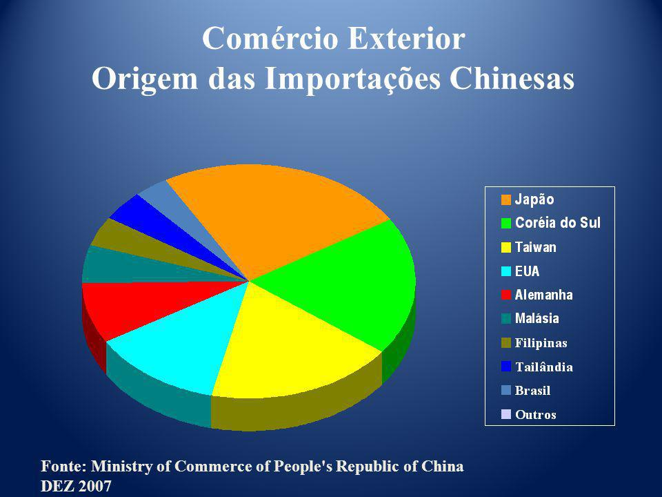 Comércio Exterior Origem das Importações Chinesas Fonte: Ministry of Commerce of People's Republic of China DEZ 2007