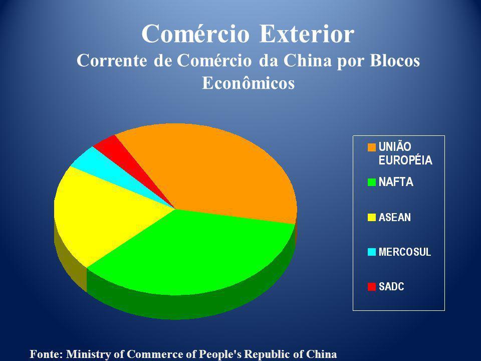 Comércio Exterior Corrente de Comércio da China por Blocos Econômicos Fonte: Ministry of Commerce of People's Republic of China