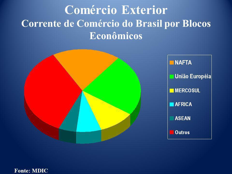 Comércio Exterior Corrente de Comércio do Brasil por Blocos Econômicos Fonte: MDIC