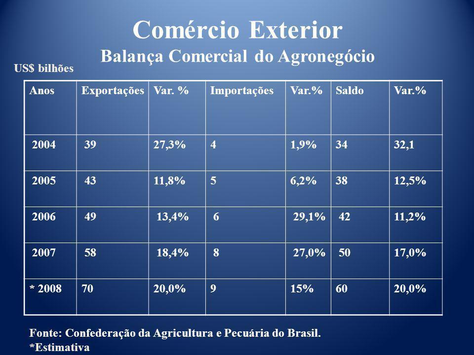 Fonte: Confederação da Agricultura e Pecuária do Brasil. *Estimativa Comércio Exterior Balança Comercial do Agronegócio US$ bilhões AnosExportaçõesVar
