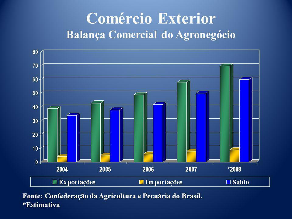 Comércio Exterior Balança Comercial do Agronegócio Fonte: Confederação da Agricultura e Pecuária do Brasil. *Estimativa