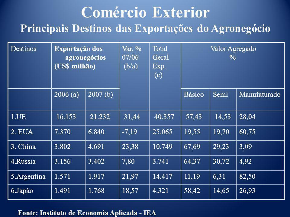 DestinosExportação dos agronegócios (US$ milhão) Var. % 07/06 (b/a) Total Geral Exp. (c) Valor Agregado % 2006 (a)2007 (b)Básico SemiManufaturado 1.UE