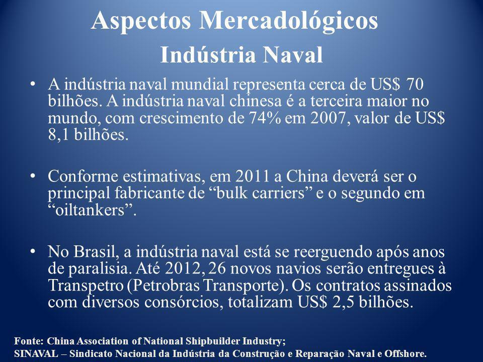 Indústria Naval A indústria naval mundial representa cerca de US$ 70 bilhões. A indústria naval chinesa é a terceira maior no mundo, com crescimento d
