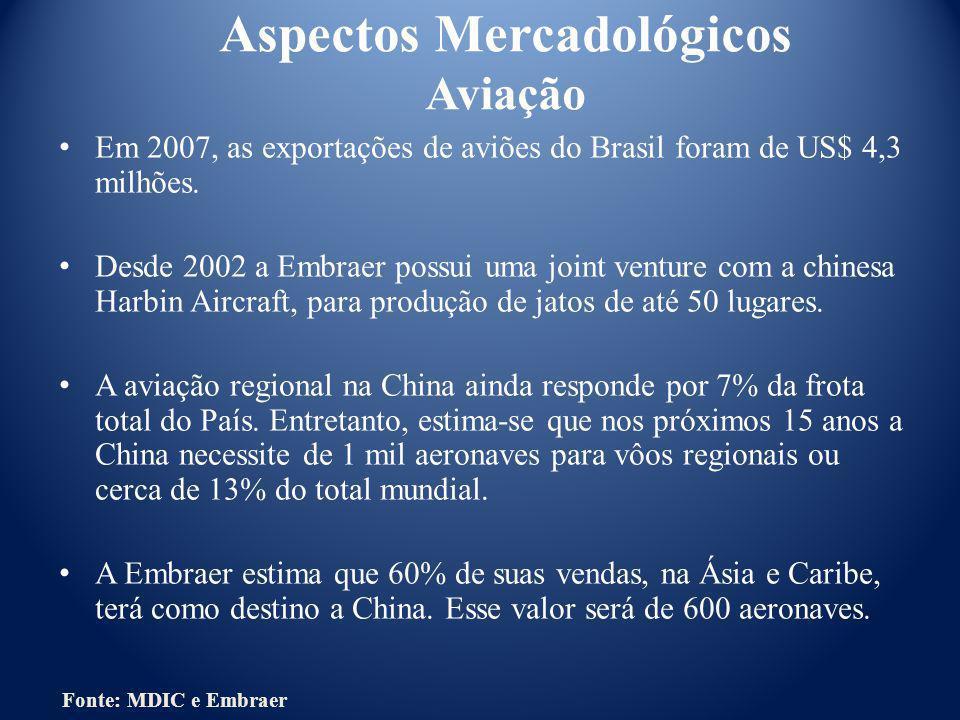Em 2007, as exportações de aviões do Brasil foram de US$ 4,3 milhões. Desde 2002 a Embraer possui uma joint venture com a chinesa Harbin Aircraft, par