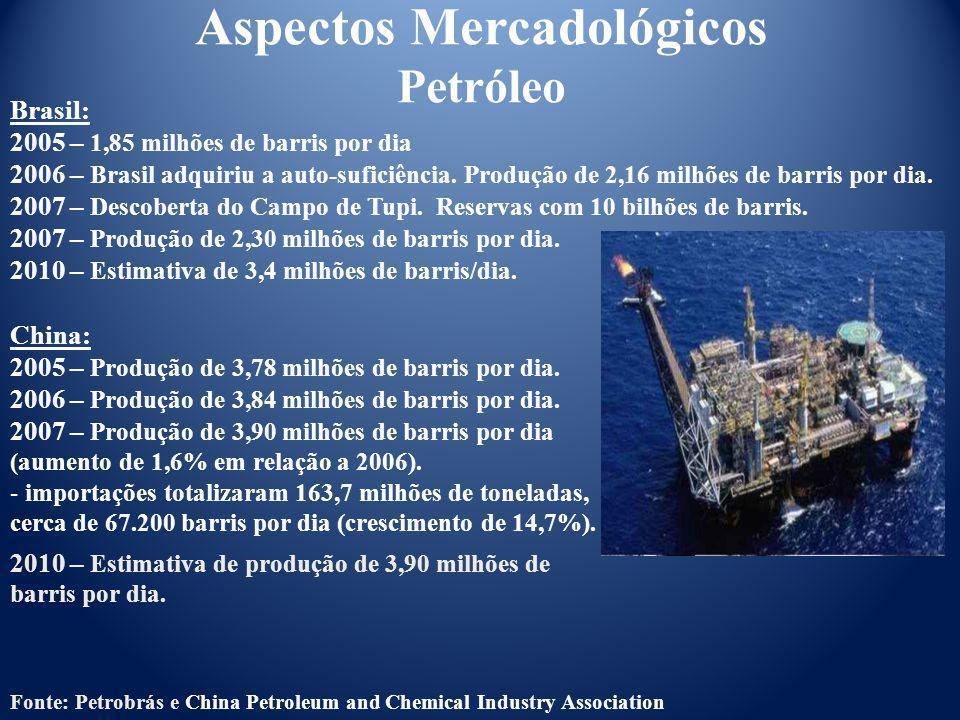 Aspectos Mercadológicos Petróleo Brasil: 2005 – 1,85 milhões de barris por dia 2006 – Brasil adquiriu a auto-suficiência. Produção de 2,16 milhões de