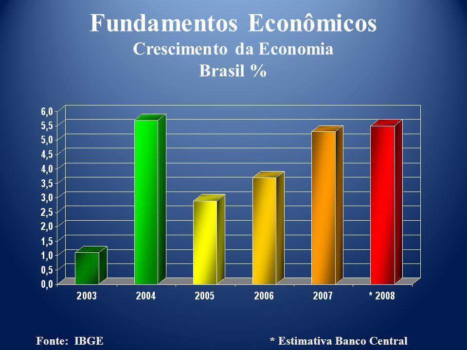 Fonte: IMF * Estimativa Fundamentos Econômicos Evolução da Inflação China %