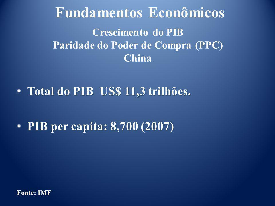 Fundamentos Econômicos Evolução da Inflação % Brasil Fonte: Banco Central do Brasil * Estimativa