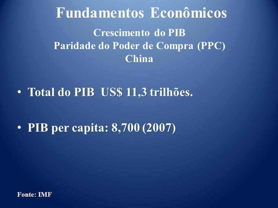 Total PIB US$ 1.929 trilhão.Total PIB US$ 1.929 trilhão.