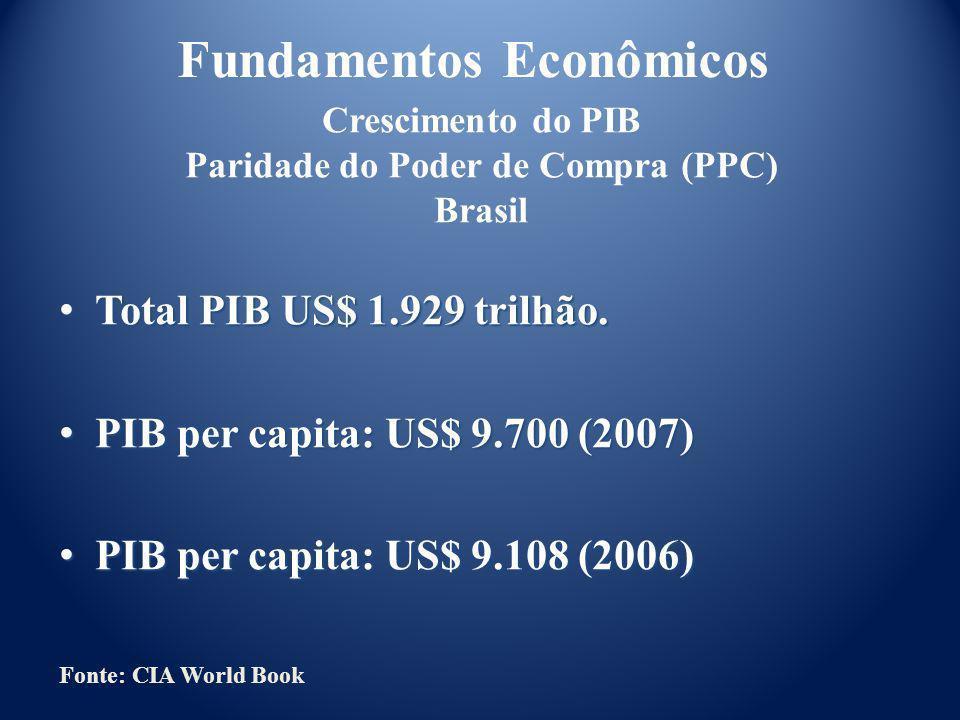 200320042005200620072008 * PIB (trilhões) 1,601,902,302,603,413,68 Crescimento PIB % 1010,110,511,111,511,1 População (bilhões) 1,2921,2991,3001,3101,3201,329 PIB per capita (mil) 1,2401,4731,7701,9842,5832,787 Fundamentos Econômicos PIB x População China Fonte: IMF US$