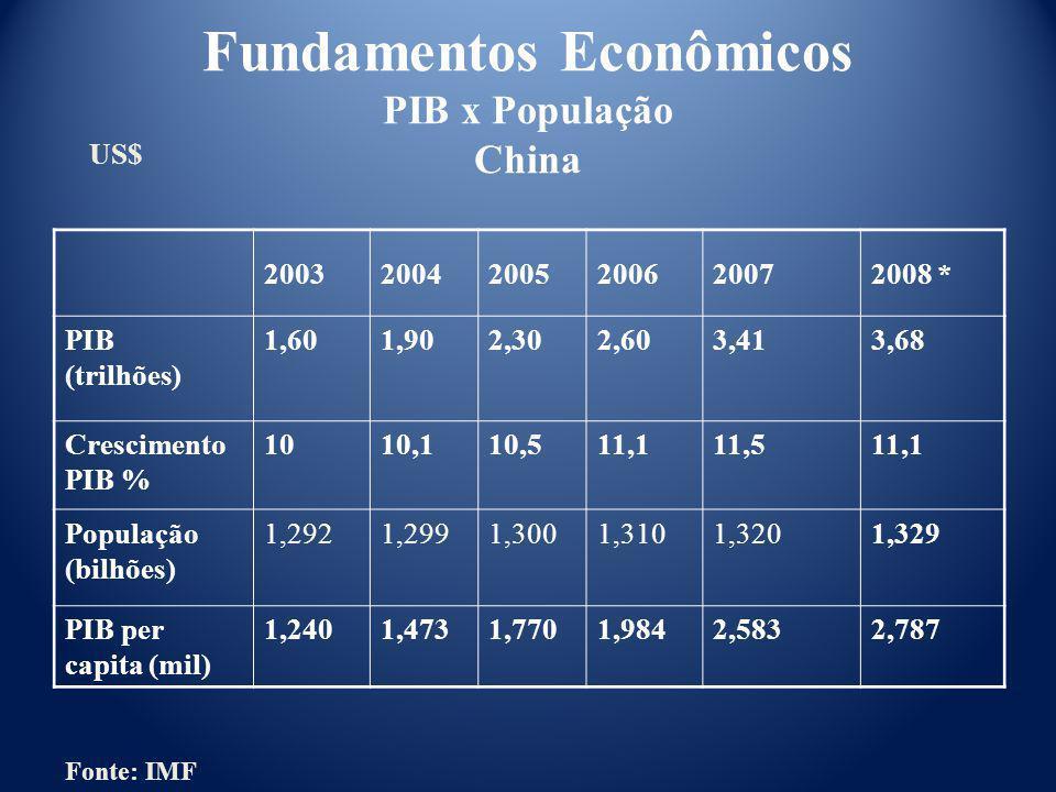 200320042005200620072008 * PIB (trilhões) 1,601,902,302,603,413,68 Crescimento PIB % 1010,110,511,111,511,1 População (bilhões) 1,2921,2991,3001,3101,