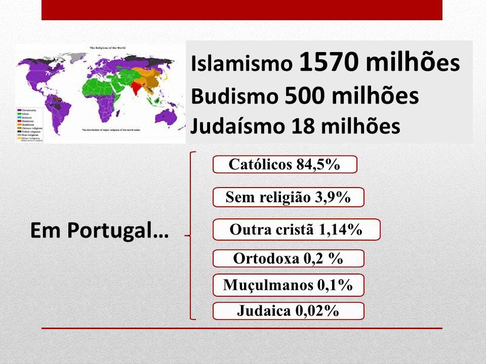 CONTINENTEPAÍSESPOPULAÇÃORELIGIÃOMILHÕES % EUROPA48745.500.000Católica285,639,2% Ortodoxos157,721,6% ÁFRICA53783.700.000Muçulmanos310,539,6% Católicos117,214,9% AMÉRICA35826.790.000Católicos524,763,7% Protestantes116,814,2% ÁSIA443.678.200.000Muçulmanos80721,9% Hinduísmo792,89721,5% Católicos 118,466 2% OCEÂNIA1430.018.00Católicos 8,1 27% Protestantes 7,2 23,9%