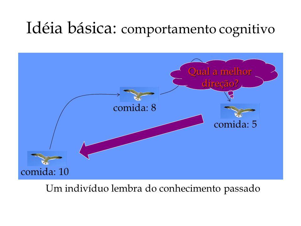 Idéia básica: comportamento cognitivo Um indivíduo lembra do conhecimento passado Qual a melhor direção.