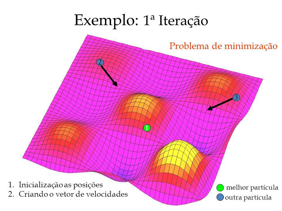 1 2 3 Problema de minimização melhor partícula outra partícula 1.Inicialização as posições 2.Criando o vetor de velocidades Exemplo: 1ª Iteração