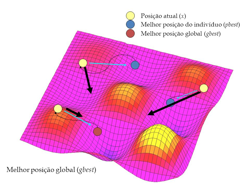 Posição atual ( x ) Melhor posição do indivíduo ( pbest ) Melhor posição global ( gbest )