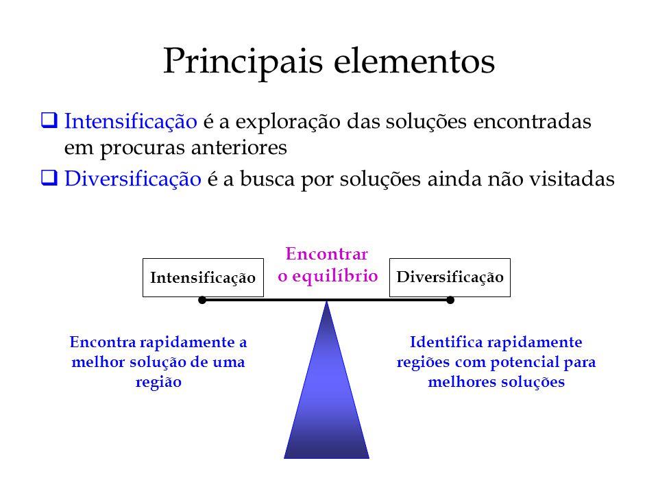 Principais elementos Intensificação é a exploração das soluções encontradas em procuras anteriores Diversificação é a busca por soluções ainda não visitadas Encontrar o equilíbrio Intensificação Diversificação Identifica rapidamente regiões com potencial para melhores soluções Encontra rapidamente a melhor solução de uma região