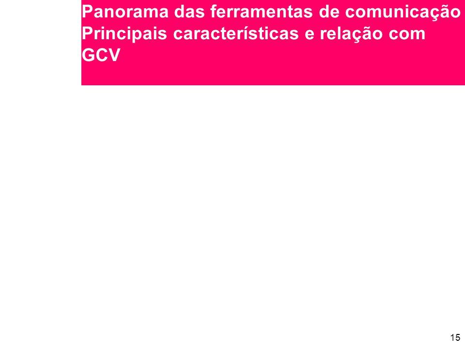 15 Panorama das ferramentas de comunicação Principais características e relação com GCV