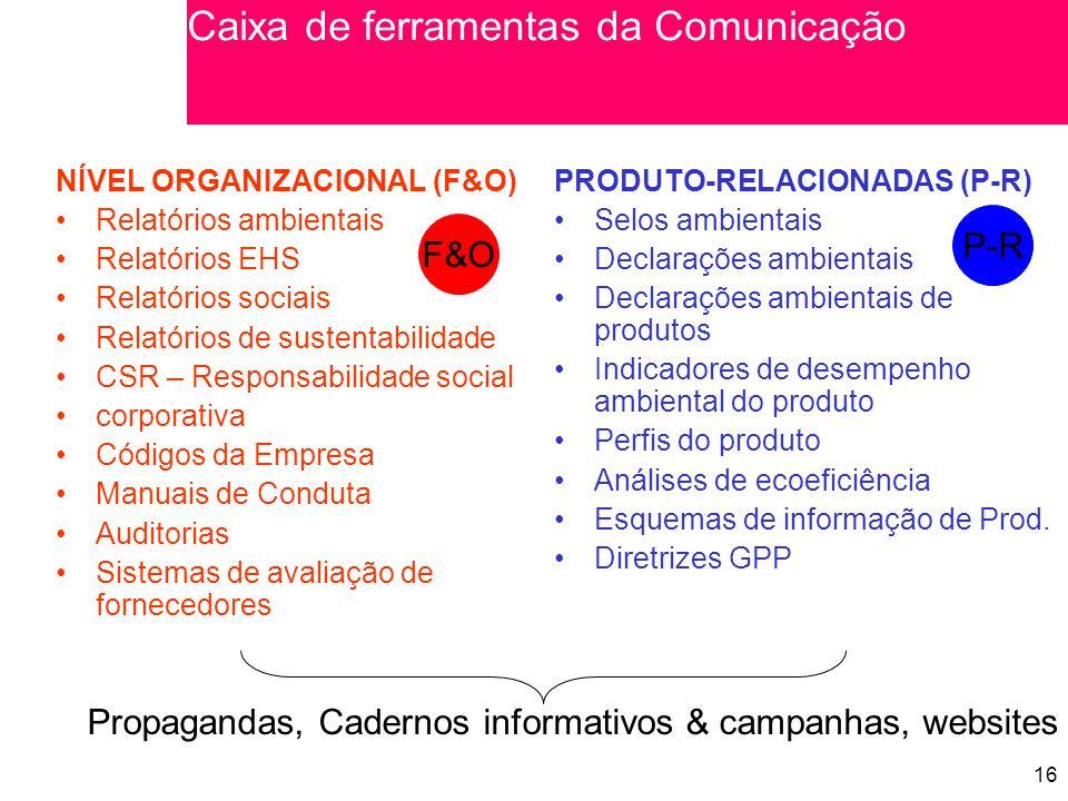 16 NÍVEL ORGANIZACIONAL (F&O) Relatórios ambientais Relatórios EHS Relatórios sociais Relatórios de sustentabilidade CSR – Responsabilidade social corporativa Códigos da Empresa Manuais de Conduta Auditorias Sistemas de avaliação de fornecedores PRODUTO-RELACIONADAS (P-R) Selos ambientais Declarações ambientais Declarações ambientais de produtos Indicadores de desempenho ambiental do produto Perfis do produto Análises de ecoeficiência Esquemas de informação de Prod.