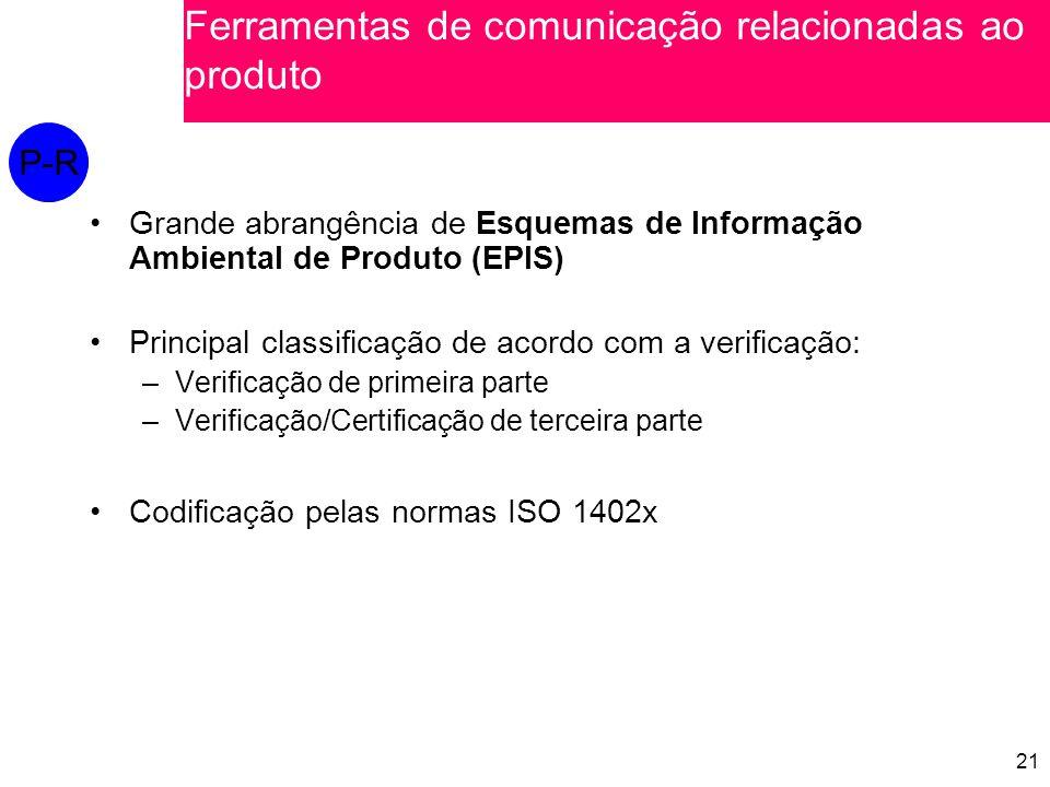 21 Grande abrangência de Esquemas de Informação Ambiental de Produto (EPIS) Principal classificação de acordo com a verificação: –Verificação de primeira parte –Verificação/Certificação de terceira parte Codificação pelas normas ISO 1402x P-R Ferramentas de comunicação relacionadas ao produto