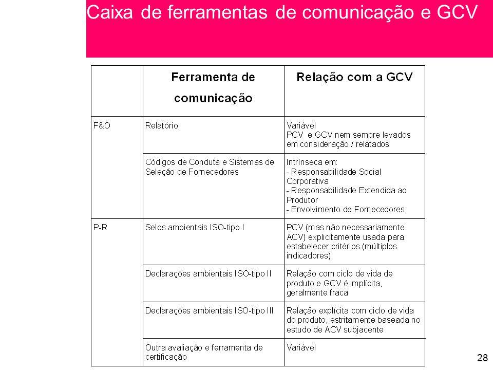 28 Caixa de ferramentas de comunicação e GCV