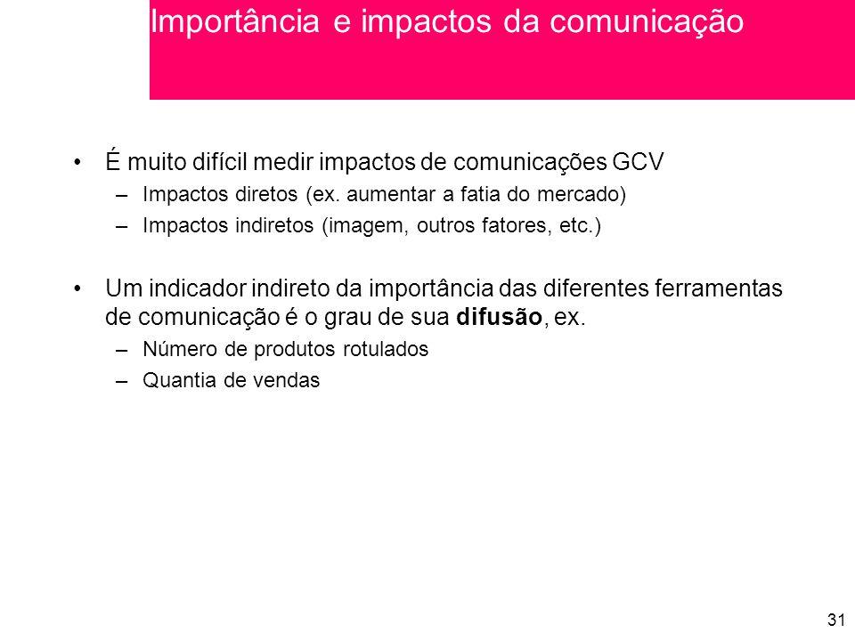 31 É muito difícil medir impactos de comunicações GCV –Impactos diretos (ex.