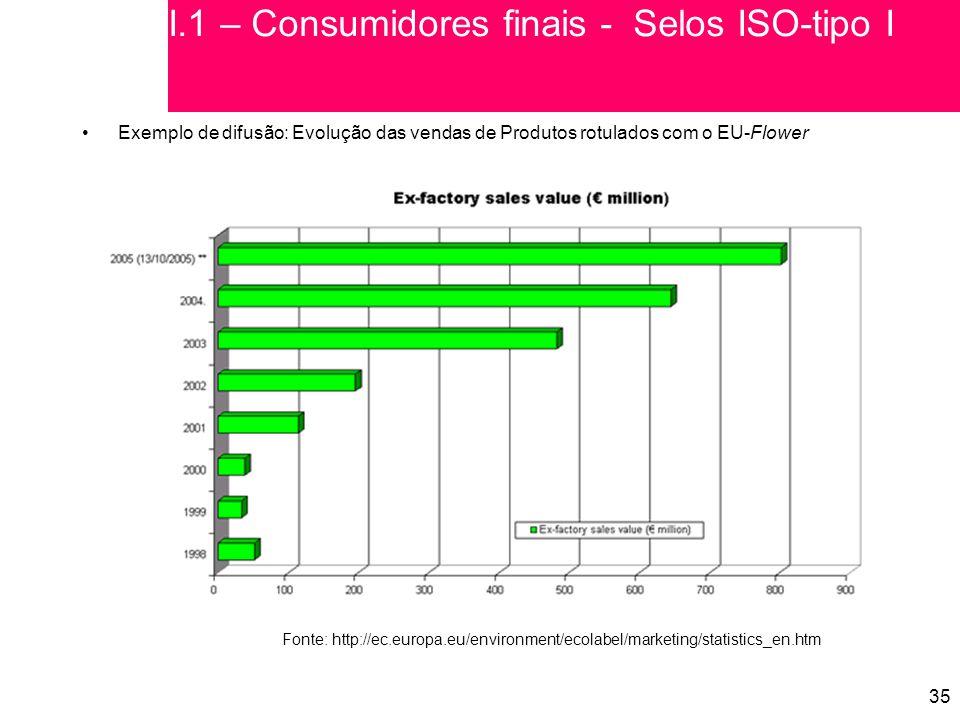 35 Exemplo de difusão: Evolução das vendas de Produtos rotulados com o EU-Flower Fonte: http://ec.europa.eu/environment/ecolabel/marketing/statistics_en.htm I.1 – Consumidores finais - Selos ISO-tipo I