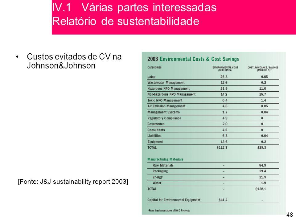 48 [Fonte: J&J sustainability report 2003] Custos evitados de CV na Johnson&Johnson IV.1 Various partes interessadas Sustainability reporting IV.1Várias partes interessadas Relatório de sustentabilidade