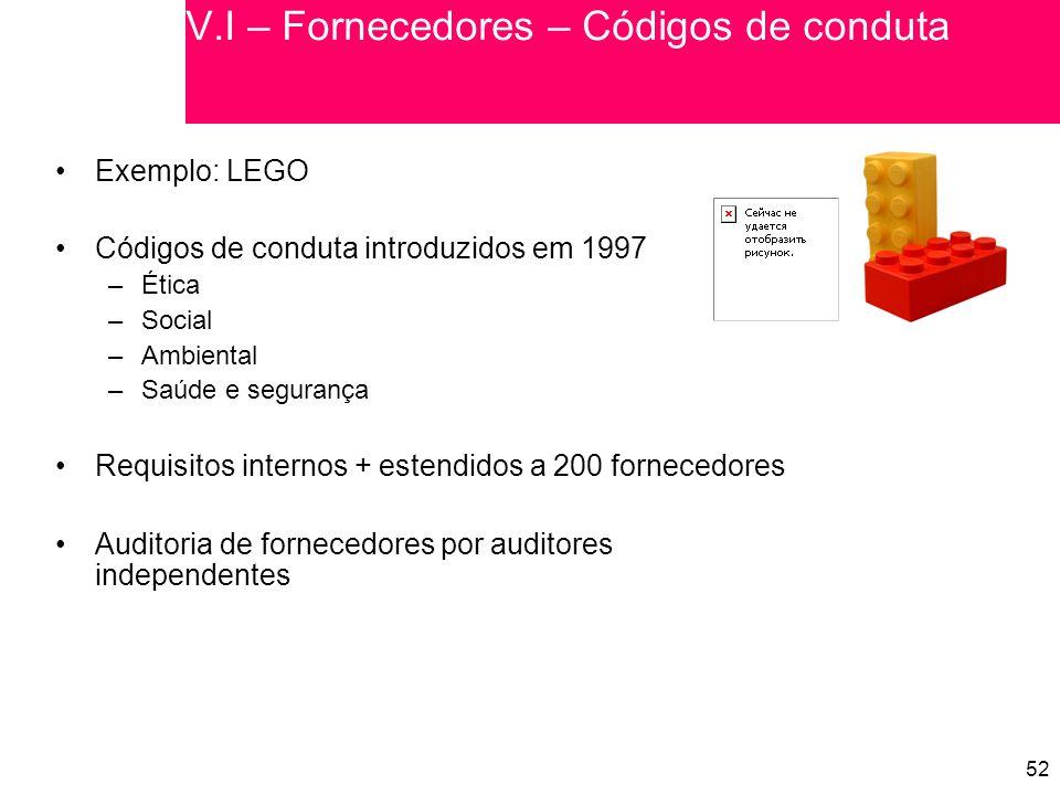 52 V.I – Fornecedores – Códigos de conduta Exemplo: LEGO Códigos de conduta introduzidos em 1997 –Ética –Social –Ambiental –Saúde e segurança Requisitos internos + estendidos a 200 fornecedores Auditoria de fornecedores por auditores independentes