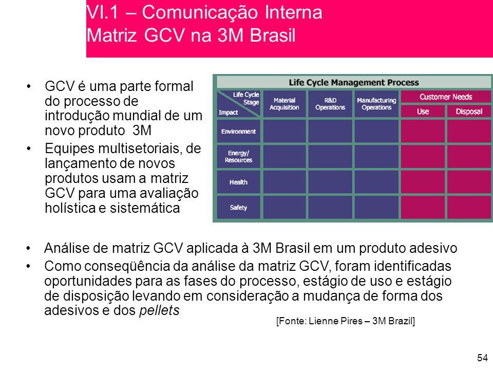 54 GCV é uma parte formal do processo de introdução mundial de um novo produto 3M Equipes multisetoriais, de lançamento de novos produtos usam a matriz GCV para uma avaliação holística e sistemática [Fonte: Lienne Pires – 3M Brazil] VI.1 – Comunicação Interna Matriz GCV na 3M Brasil Análise de matriz GCV aplicada à 3M Brasil em um produto adesivo Como conseqüência da análise da matriz GCV, foram identificadas oportunidades para as fases do processo, estágio de uso e estágio de disposição levando em consideração a mudança de forma dos adesivos e dos pellets