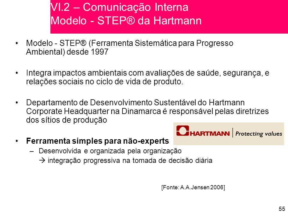 55 VI.2 – Comunicação Interna Modelo - STEP® da Hartmann Modelo - STEP® (Ferramenta Sistemática para Progresso Ambiental) desde 1997 Integra impactos ambientais com avaliações de saúde, segurança, e relações sociais no ciclo de vida de produto.