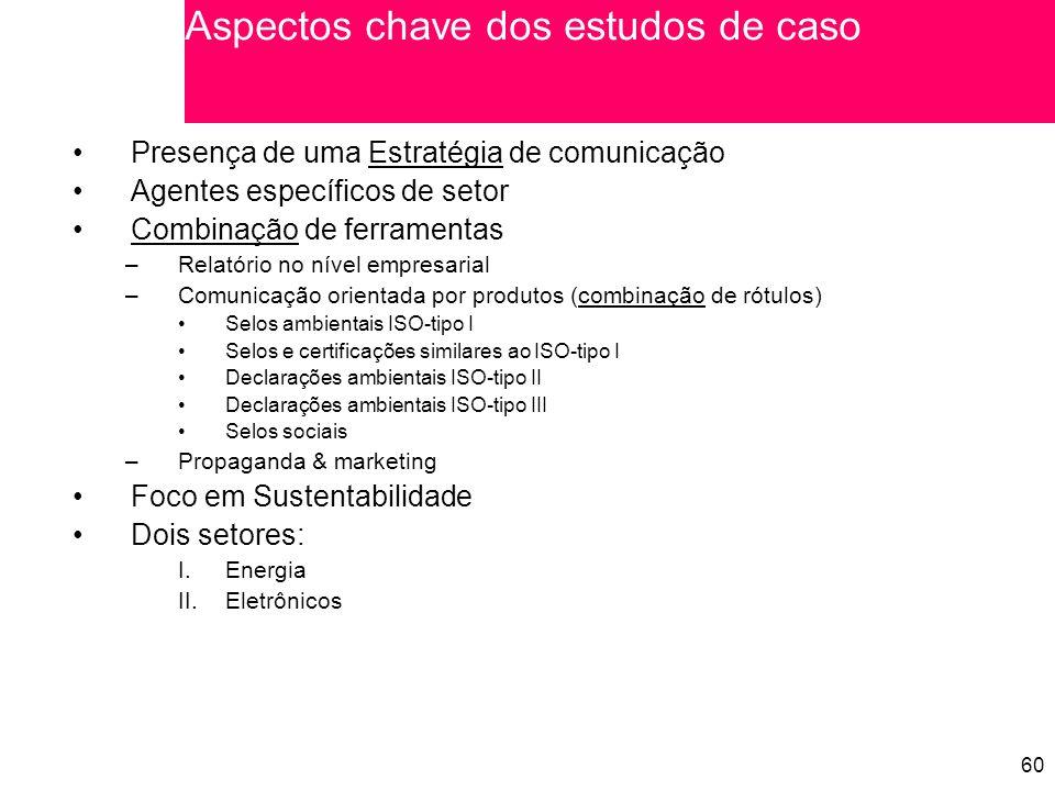 60 Presença de uma Estratégia de comunicação Agentes específicos de setor Combinação de ferramentas –Relatório no nível empresarial –Comunicação orientada por produtos (combinação de rótulos) Selos ambientais ISO-tipo I Selos e certificações similares ao ISO-tipo I Declarações ambientais ISO-tipo II Declarações ambientais ISO-tipo III Selos sociais –Propaganda & marketing Foco em Sustentabilidade Dois setores: I.Energia II.Eletrônicos Aspectos chave dos estudos de caso