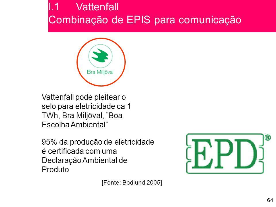 64 Vattenfall pode pleitear o selo para eletricidade ca 1 TWh, Bra Miljöval, Boa Escolha Ambiental 95% da produção de eletricidade é certificada com uma Declaração Ambiental de Produto [Fonte: Bodlund 2005] I.1Vattenfall Combinação de EPIS para comunicação