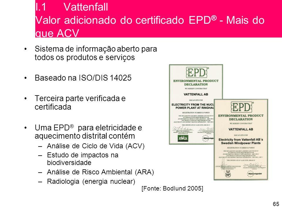 65 Sistema de informação aberto para todos os produtos e serviços Baseado na ISO/DIS 14025 Terceira parte verificada e certificada Uma EPD ® para eletricidade e aquecimento distrital contém –Análise de Ciclo de Vida (ACV) –Estudo de impactos na biodiversidade –Análise de Risco Ambiental (ARA) –Radiologia (energia nuclear) [Fonte: Bodlund 2005] I.1Vattenfall Valor adicionado do certificado EPD ® - Mais do que ACV