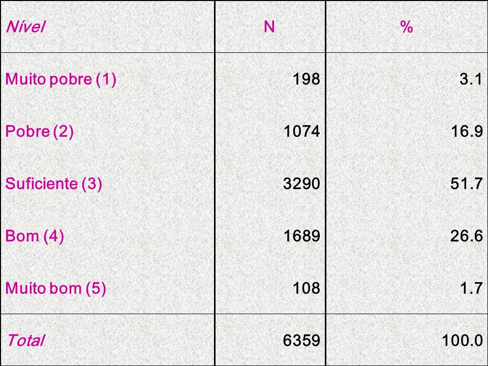 100.06359Total 1.7108Muito bom (5) 26.61689Bom (4) 51.73290Suficiente (3) 16.91074Pobre (2) 3.1198Muito pobre (1) %NNível