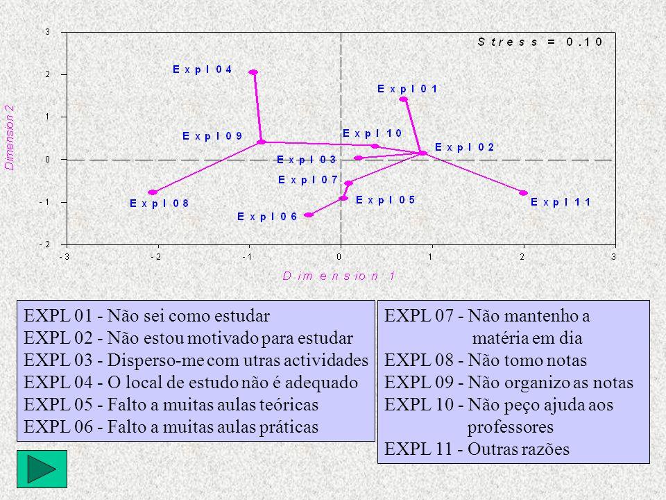 EXPL 01 - Não sei como estudar EXPL 02 - Não estou motivado para estudar EXPL 03 - Disperso-me com utras actividades EXPL 04 - O local de estudo não é