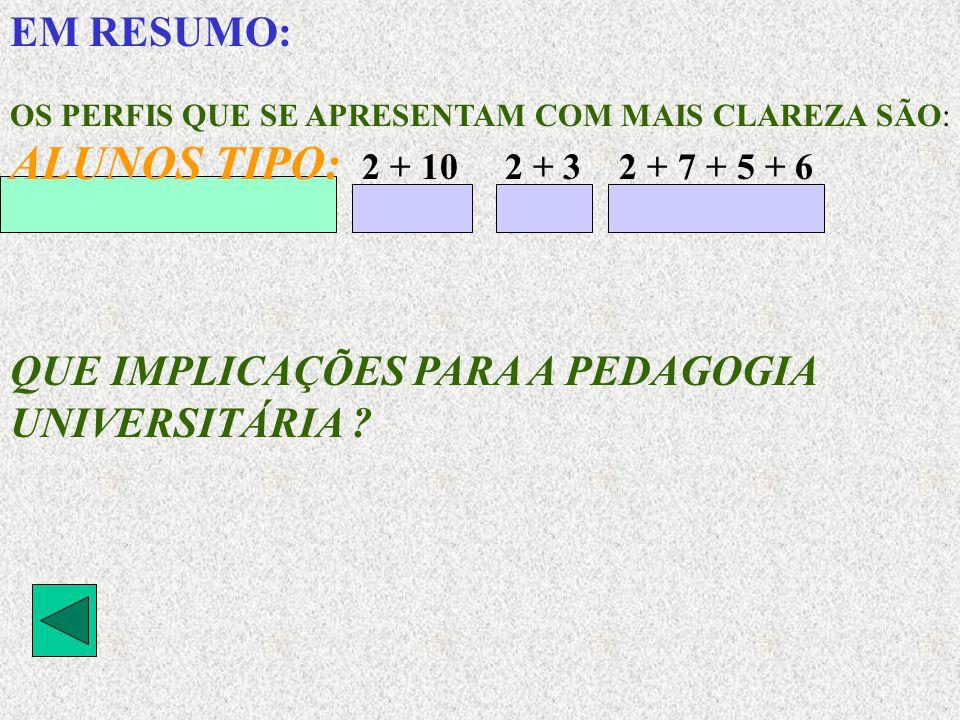 EM RESUMO: OS PERFIS QUE SE APRESENTAM COM MAIS CLAREZA SÃO: ALUNOS TIPO: 2 + 10 2 + 3 2 + 7 + 5 + 6 QUE IMPLICAÇÕES PARA A PEDAGOGIA UNIVERSITÁRIA ?