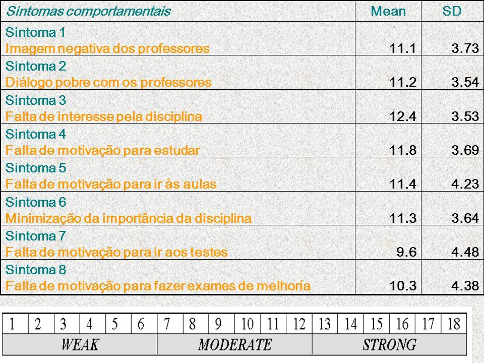 4.3810.3 Sintoma 8 Falta de motivação para fazer exames de melhoría 4.489.6 Sintoma 7 Falta de motivação para ir aos testes 3.6411.3 Sintoma 6 Minimiz