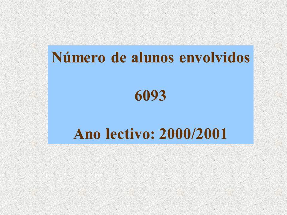 Número de alunos envolvidos 6093 Ano lectivo: 2000/2001