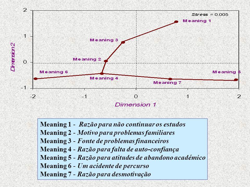 Meaning 1 - Razão para não continuar os estudos Meaning 2 - Motivo para problemas familiares Meaning 3 - Fonte de problemas financeiros Meaning 4 - Ra