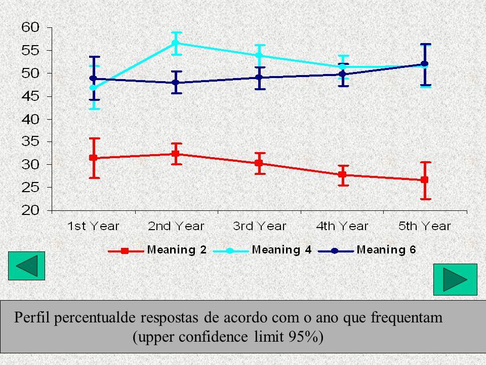 Perfil percentualde respostas de acordo com o ano que frequentam (upper confidence limit 95%)