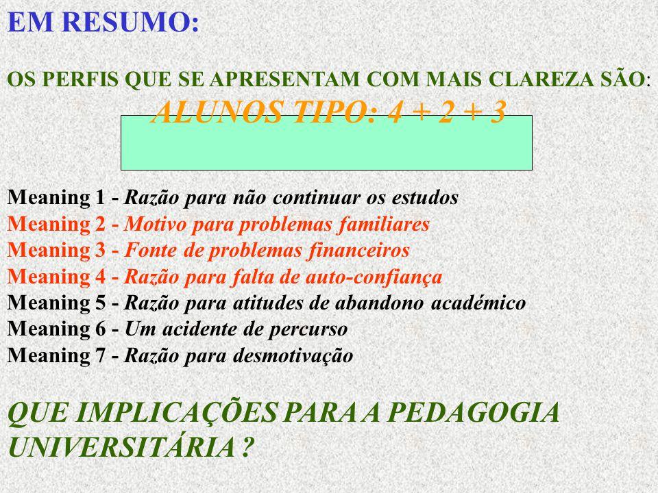 EM RESUMO: OS PERFIS QUE SE APRESENTAM COM MAIS CLAREZA SÃO: ALUNOS TIPO: 4 + 2 + 3 Meaning 1 - Razão para não continuar os estudos Meaning 2 - Motivo