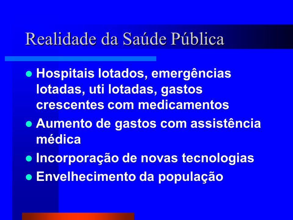 Realidade da Saúde Pública Hospitais lotados, emergências lotadas, uti lotadas, gastos crescentes com medicamentos Aumento de gastos com assistência médica Incorporação de novas tecnologias Envelhecimento da população