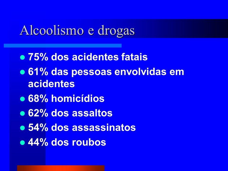 Alcoolismo e drogas 75% dos acidentes fatais 61% das pessoas envolvidas em acidentes 68% homicídios 62% dos assaltos 54% dos assassinatos 44% dos roubos