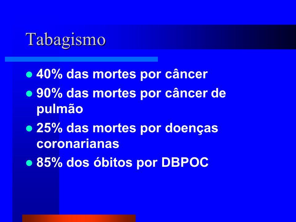 Tabagismo 40% das mortes por câncer 90% das mortes por câncer de pulmão 25% das mortes por doenças coronarianas 85% dos óbitos por DBPOC