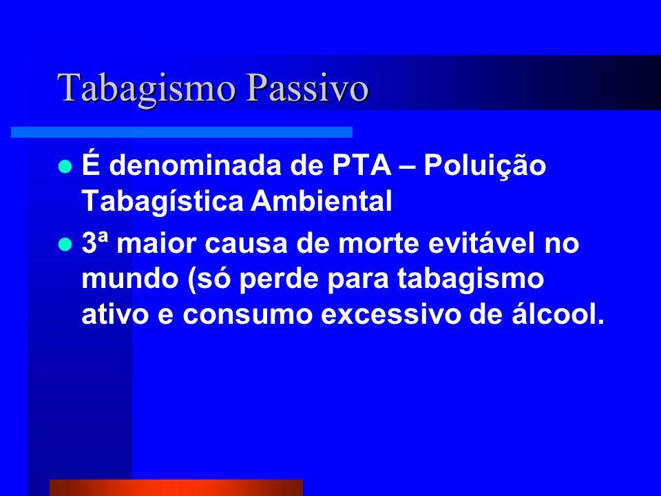 Tabagismo Passivo É denominada de PTA – Poluição Tabagística Ambiental 3ª maior causa de morte evitável no mundo (só perde para tabagismo ativo e consumo excessivo de álcool.